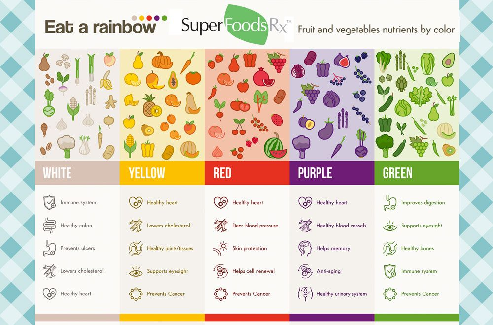 What Does Eat A Rainbow Really Mean Heart Healthy Food List Eat The Rainbow Rainbow Food