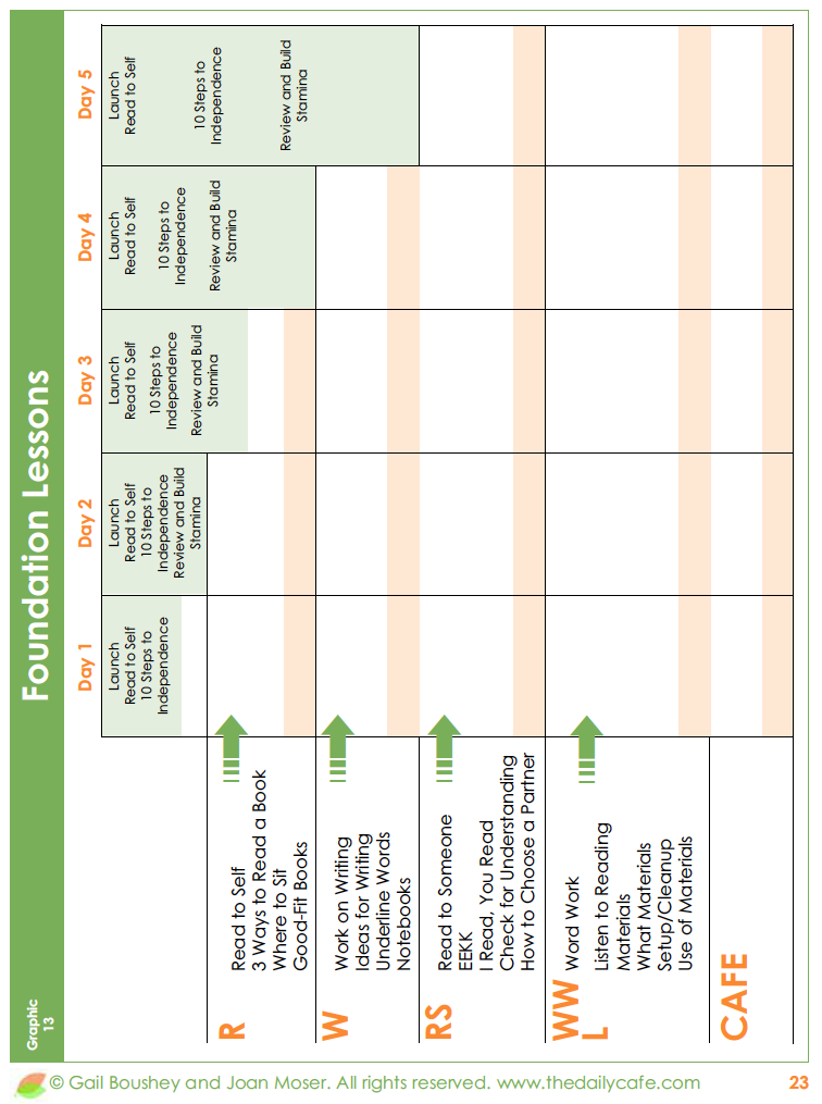 Lesson Plan Template For Daily 5 Classroom Ideas Pinterest