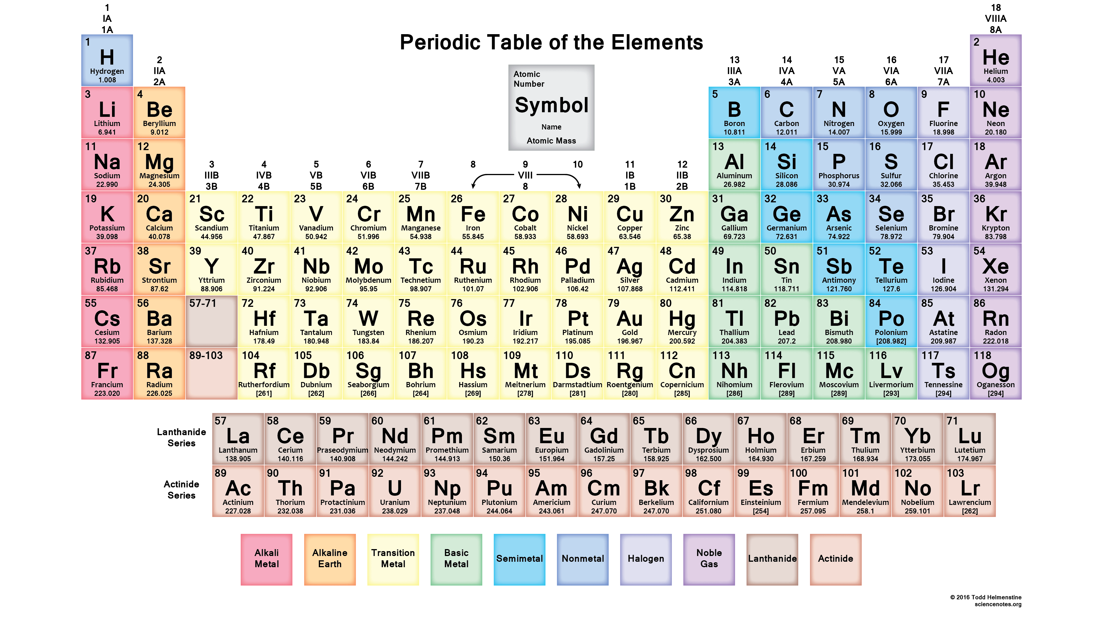 Periodic Table With 118 Element Names And Symbols