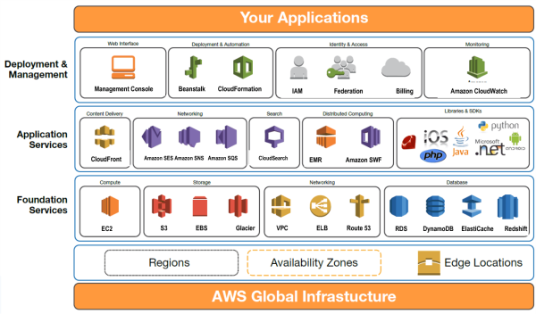 Introduction To Amazon Web Services Aws Vmtoday Cloud Infrastructure Public Cloud Hybrid Cloud