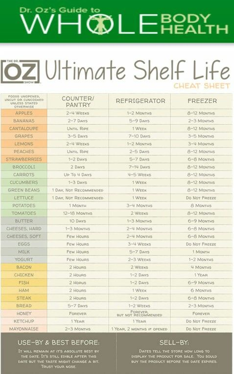 Dr.Oz Actual Shelf Life of foods Life cheats, Food shelf