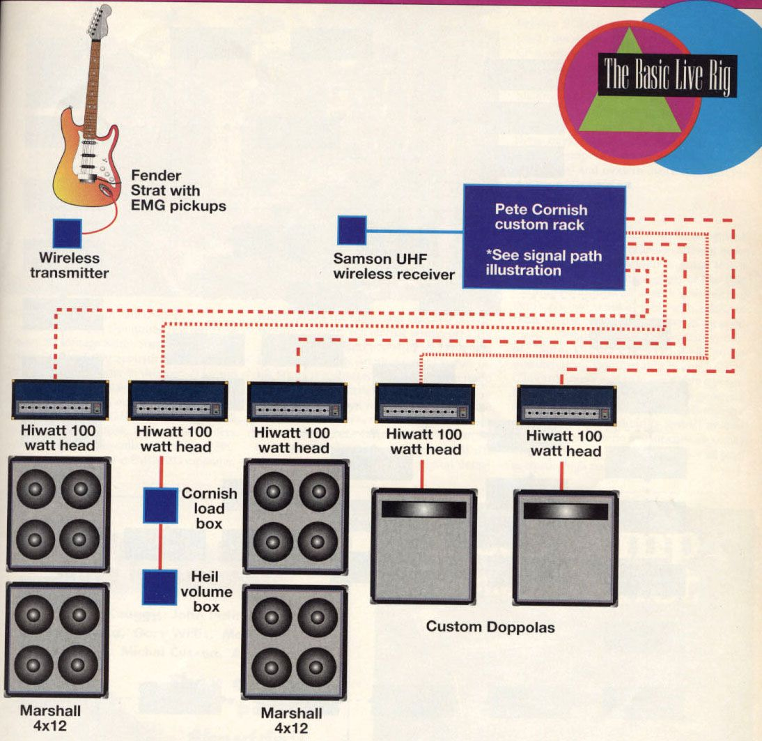 David Gilmour Pink Floyd Guitar Rig 1994 Tour With Images Guitar Rig David Gilmour Guitar Guitar Tech