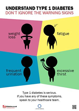 Posters On Diabetes Symptoms Risks Complications Type