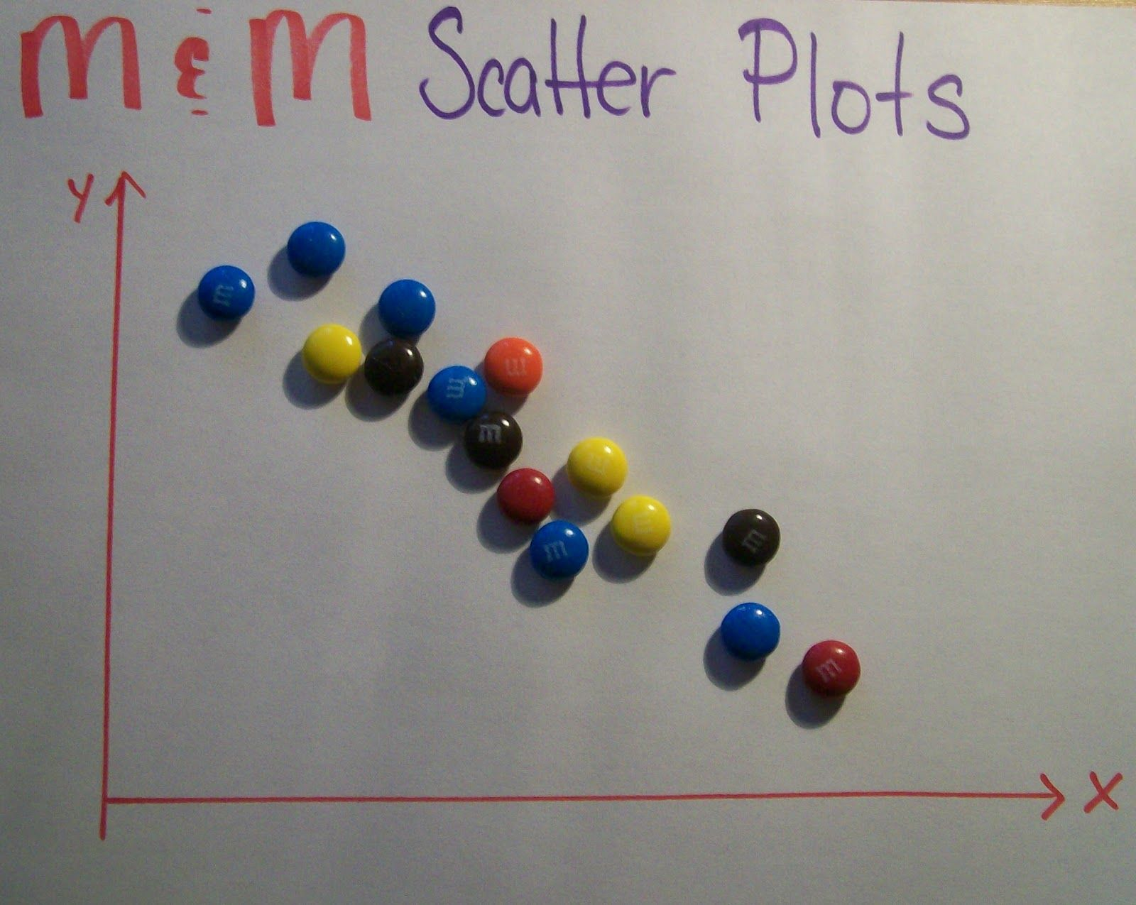 Math Love M Scatter Plots