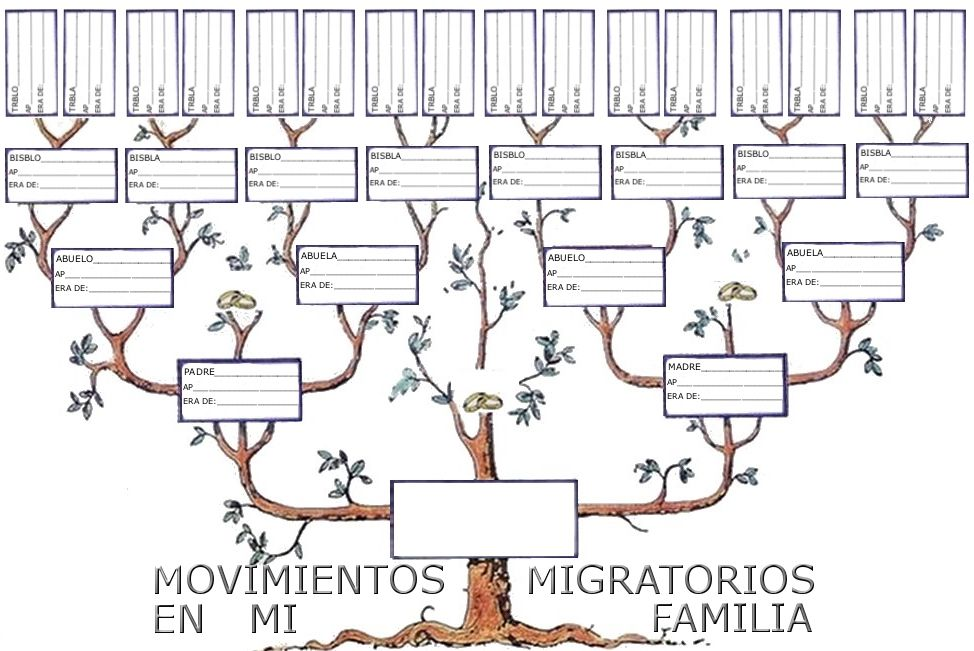 Arbol Familiar Plantillas De árbol Genealógico Plantillas De árboles Plantilla Para Arbol Genealogico