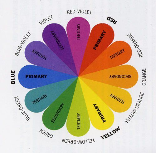 The Color Wheel Step By