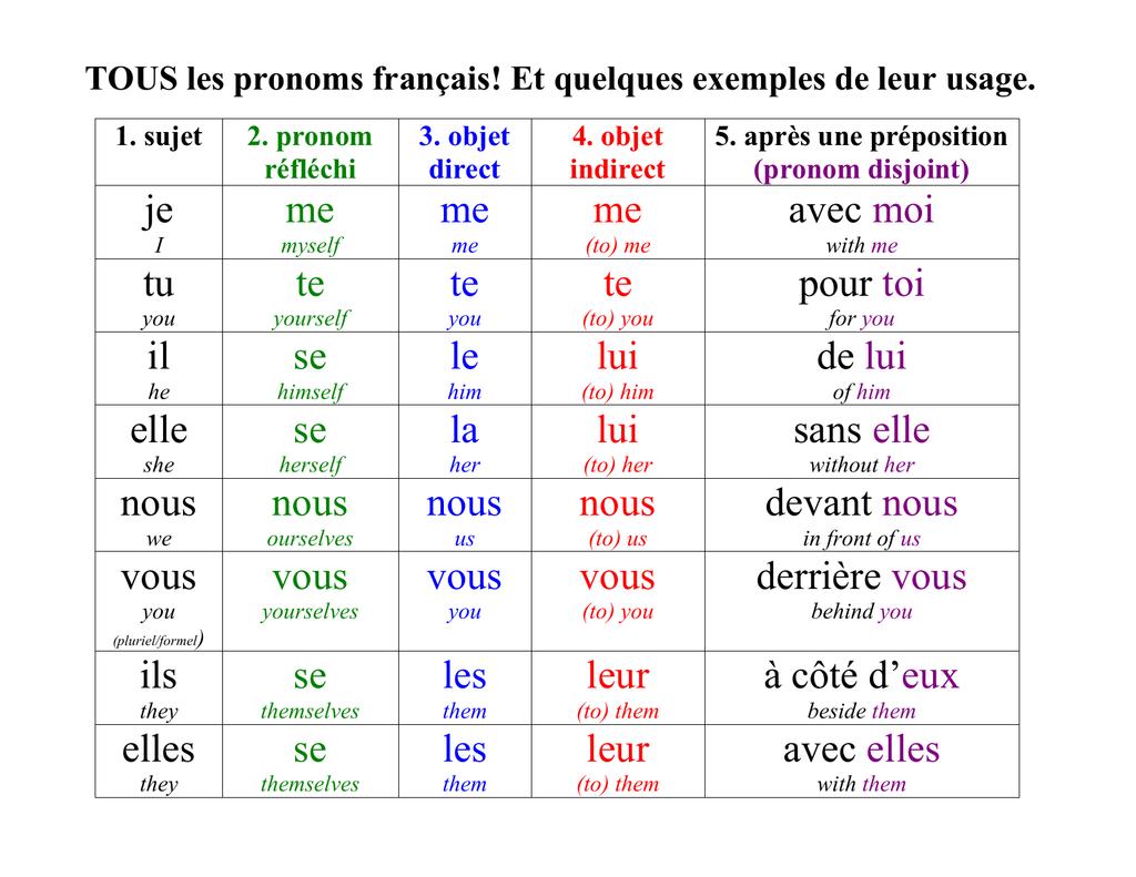 Schema Des Pronoms Personnels En 2020 Pronom Personnel Pronom Personnel Sujet Tous Les Pronoms