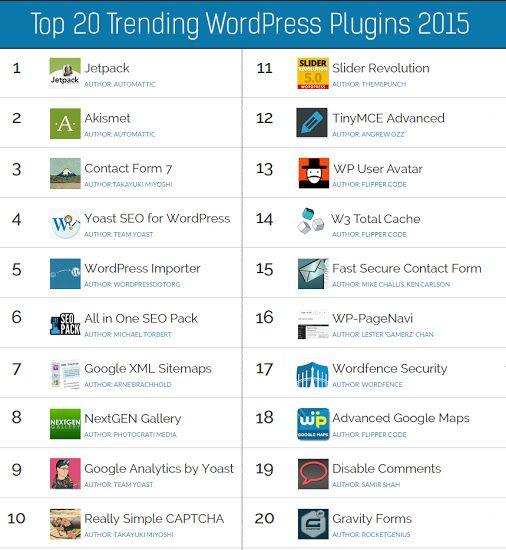 Top 20 Trending WordPress Plugins 2015 Here is the list of 20