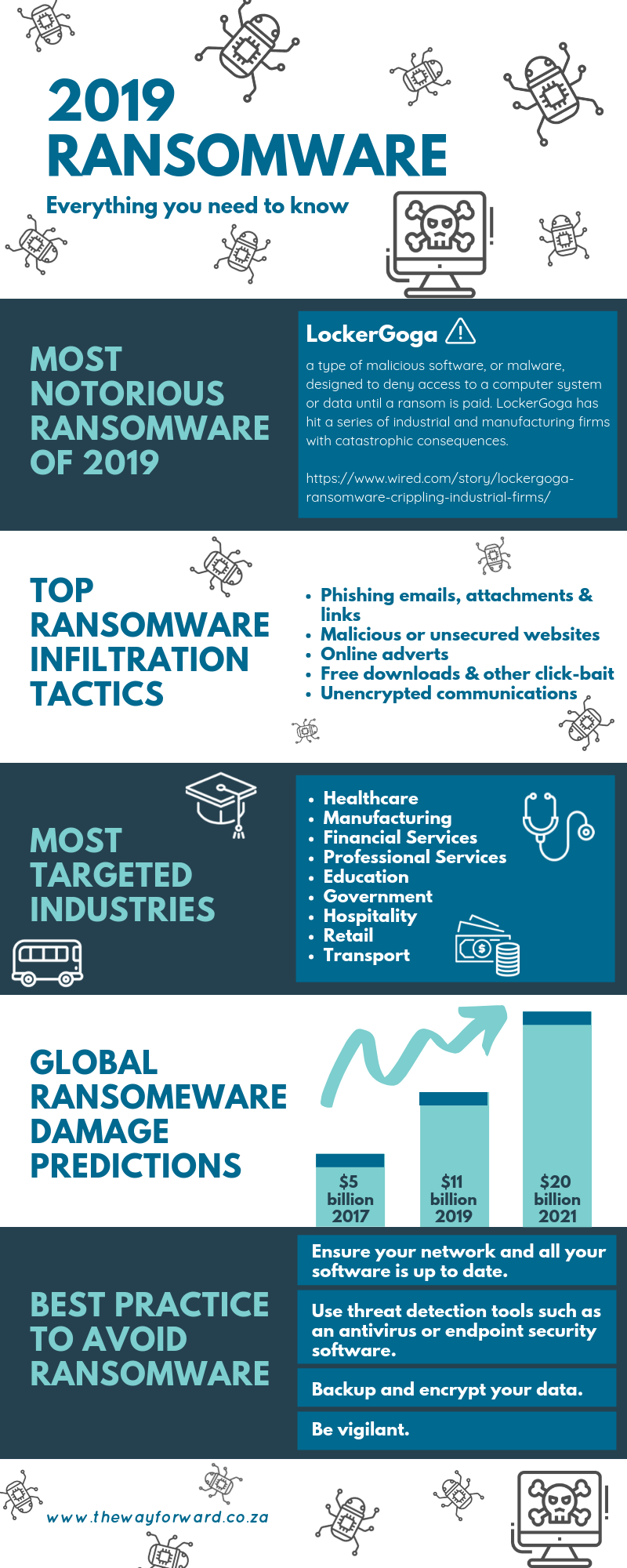 Ransomware What You Don T Know Might Hurt You Ransomware Phishing Maliciouswebsites Thewayforw Information Technology Computer Technology Cloud Computing