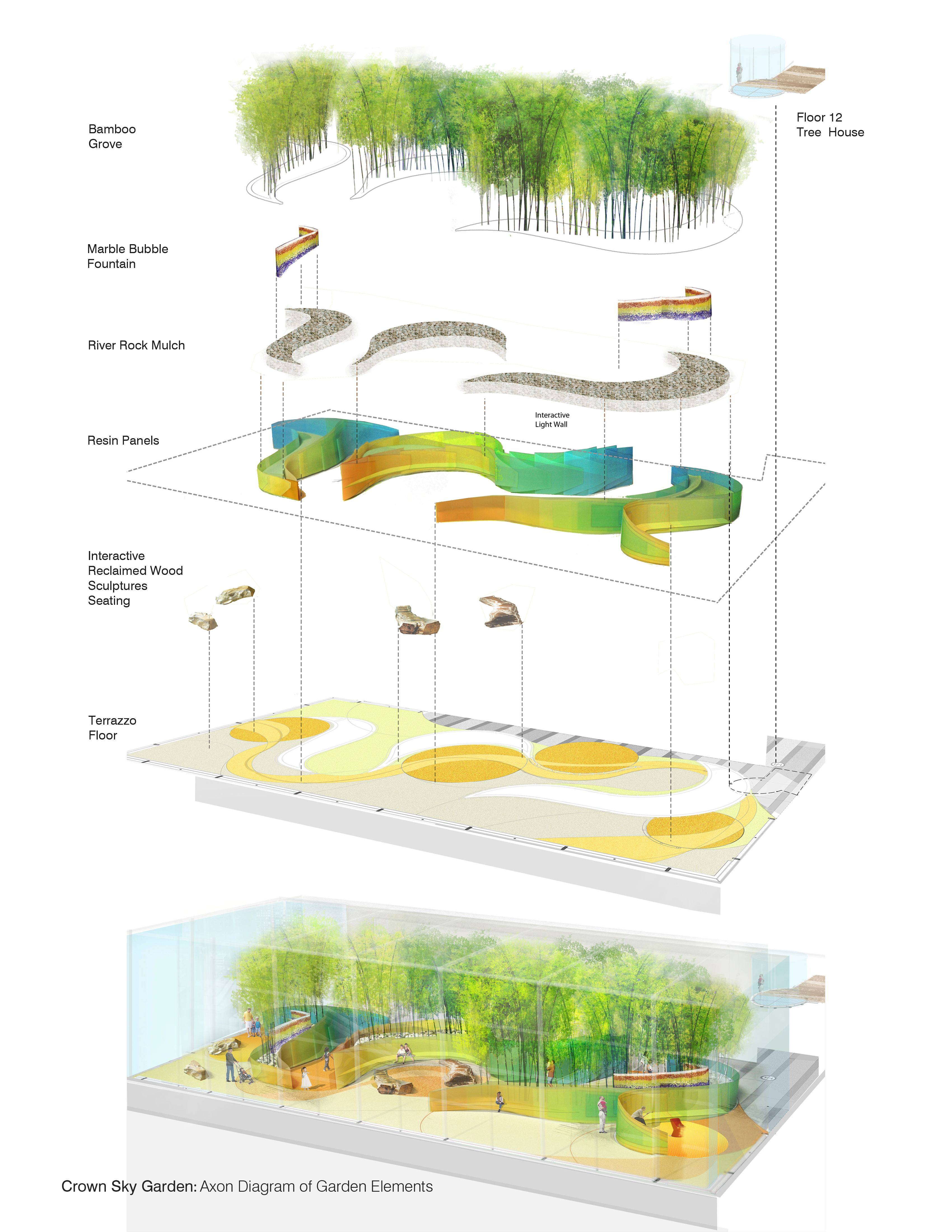 exploded park axon landscaping architecture pinterest rh za pinterest com landscape architecture diagram example sap landscape architecture diagram