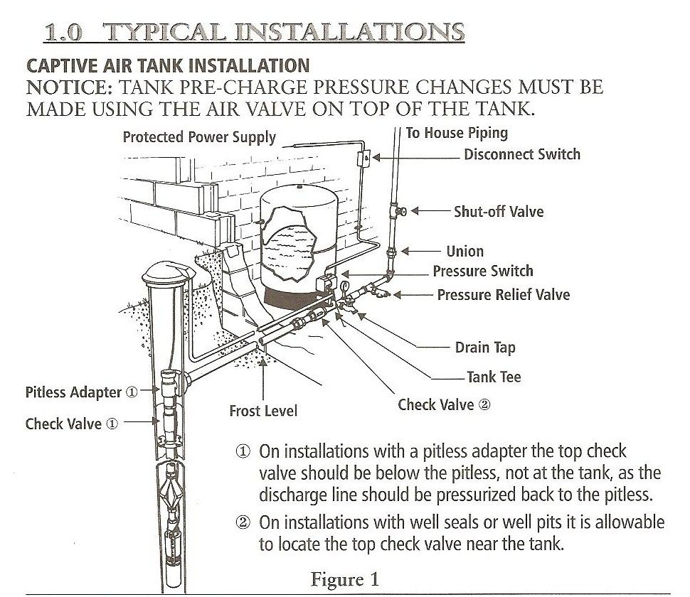 hight resolution of well pump pipe size well drilling and pump installation welser well drilling llc