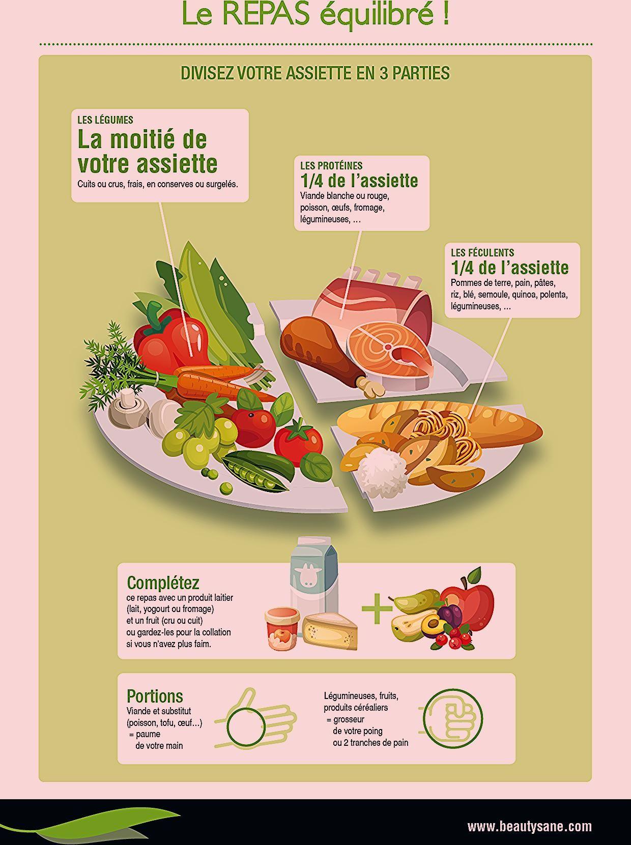 Assiette Equilibree Recherche Google Ketogenic Diet Food List Keto Diet For Beginners Keto Recipes Dinner
