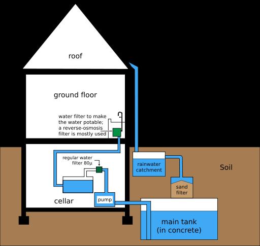 Rainwater harvesting systems file rainwater harvesting for Rain harvesting system design