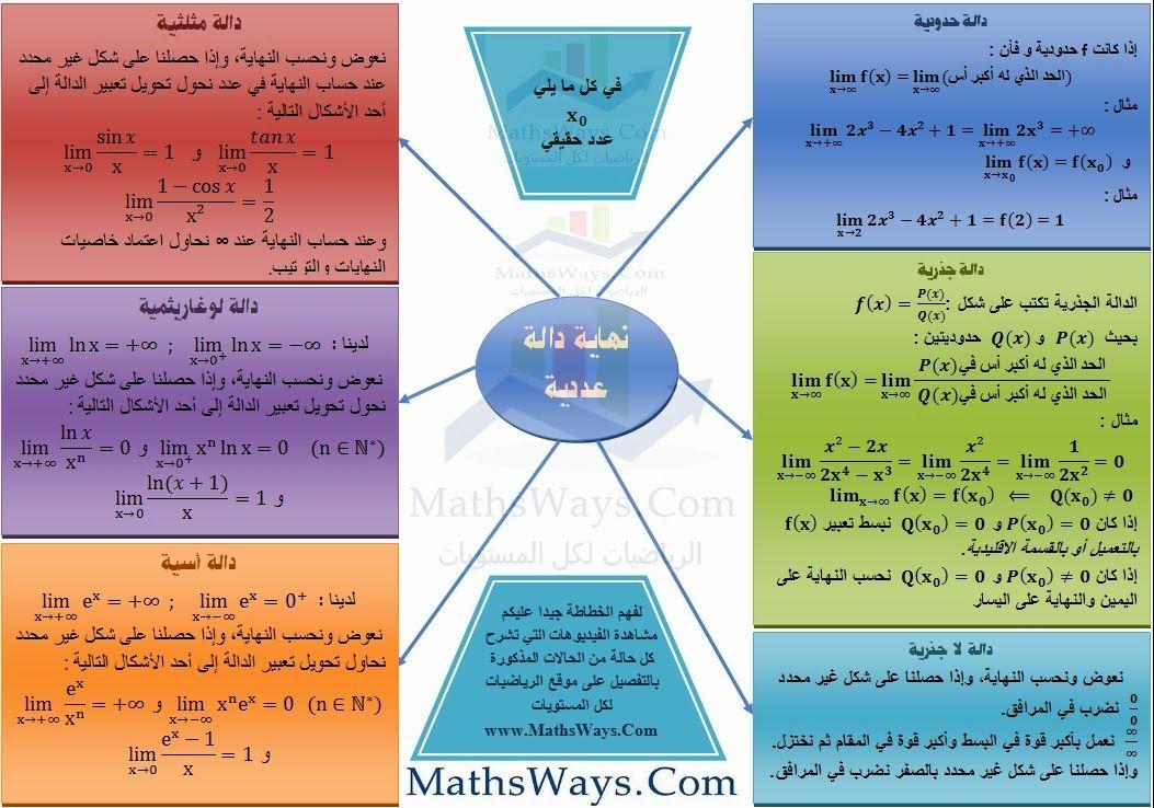 خطاطة تلخص تقنيات حساب نهاية دالة عددية Math Notes Mathematics Math
