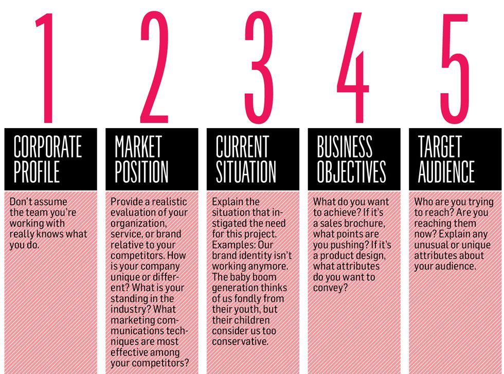 ogilvy creative brief template - how to devise an effective creative brief how 39 d they do