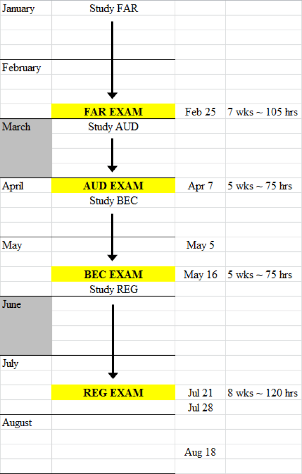 Planning For The Cpa Exam  How Long Should I Study