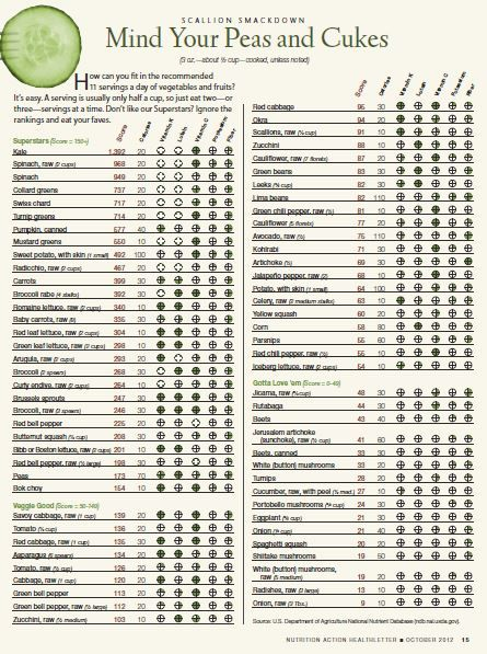 How do your vegetables rank?? See this handy chart to see ...
