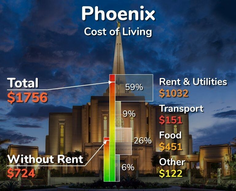 The Average Cost Of Living In Phoenix Is 1756 Which Is In The Top 10 Of The Most Expensive Cities In The W Cost Of Living United States Cities Tempe Arizona