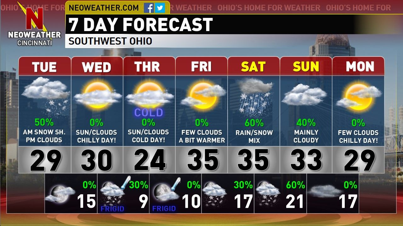 We are expecting some light snow showers to enter our region for the overnight.  Accumulations will be on the light side at one to one and a half inches.  We do expect to see a slick travel problem for your morning commute.  Find out how the rest of the forecast period will hold up on this evening's Neoweather Cincinnati Forecast Blog for your Tuesday.  Have a great evening.- Dave.  http://neoweather.com/Textforecast/2013/12/10/12102013-am-light-snow-leads-to-a-clearing-afternoon-cincinnati/