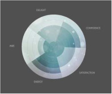 Design award spider chart google search infographics pinterest design award spider chart google search ccuart Choice Image