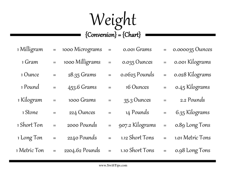 Weight Conversion Chart  1kg   100g  1g   100 Mg  1mg