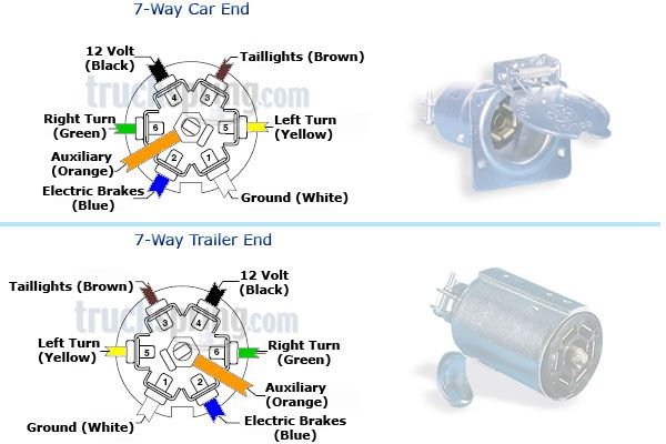 6 Wire Trailer Plug Wiring Diagram Discovery 2 Electrical Gator 7 Way Data Schema Flat Connectors Camping
