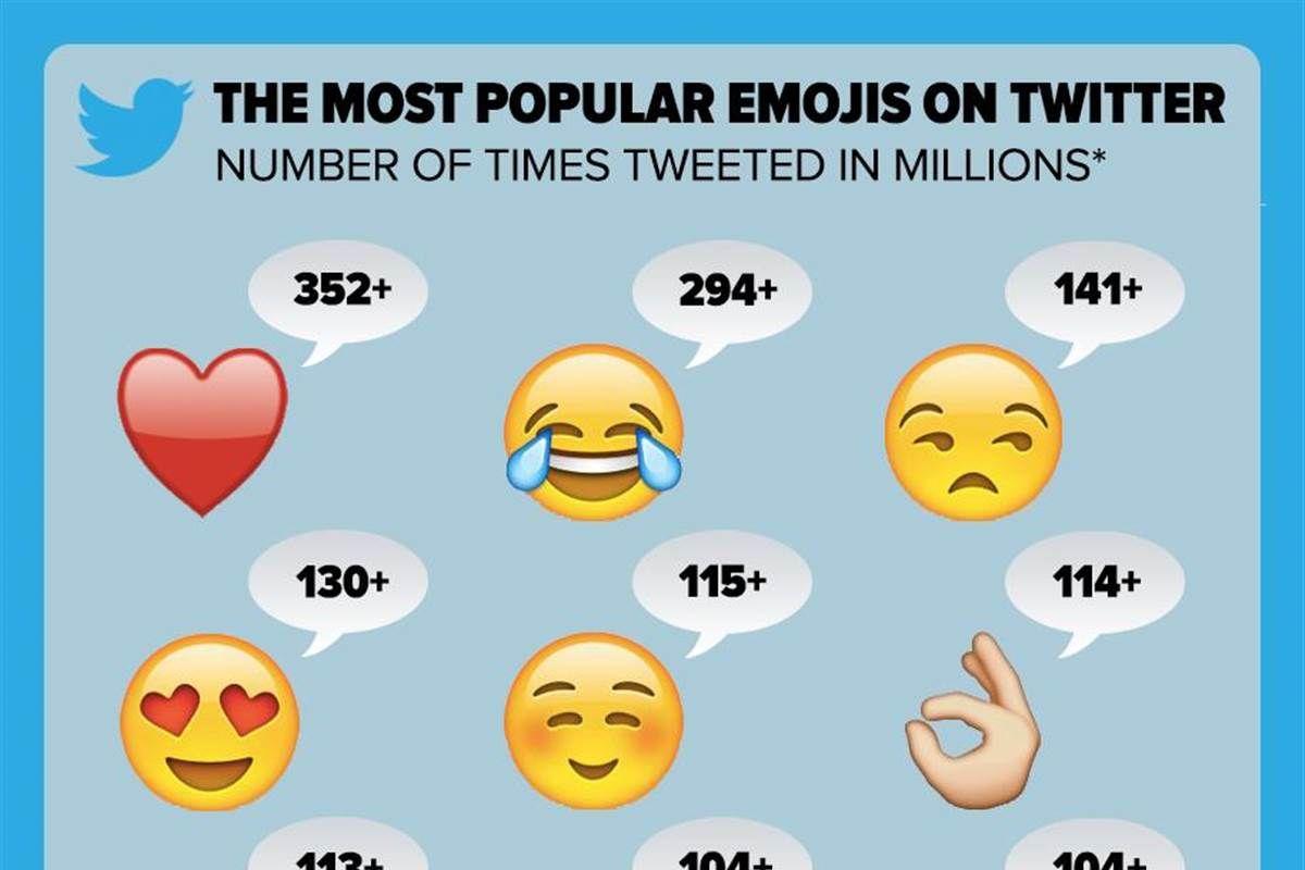Top 15 most used emojis on twitter nbc news 1200x800 jpeg top 15 most used emojis on twitter nbc news 1200x800 jpeg biocorpaavc