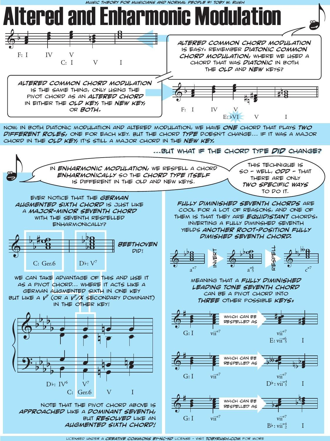 Free pdf download of how to motivate piano students with 5 notes free pdf download of how to motivate piano students with 5 notes the blues pentascale in all keys by jerald simon music motivation pinterest pianos hexwebz Choice Image
