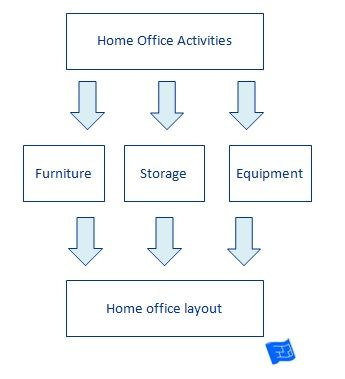 Beau Hereu0027s A Diagram Of The House Plans Helper Activity Based Design Process  For Home Office Design
