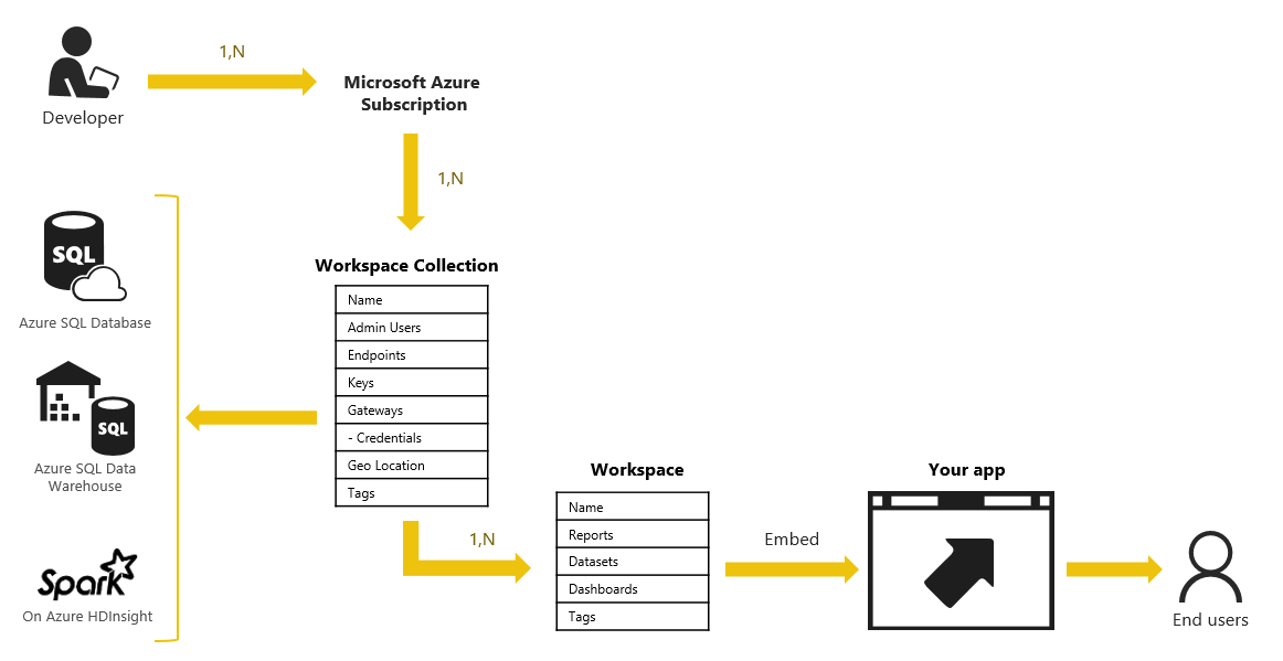 What Is Microsoft Power Bi Embedded Business Intelligence Tools Power Microsoft