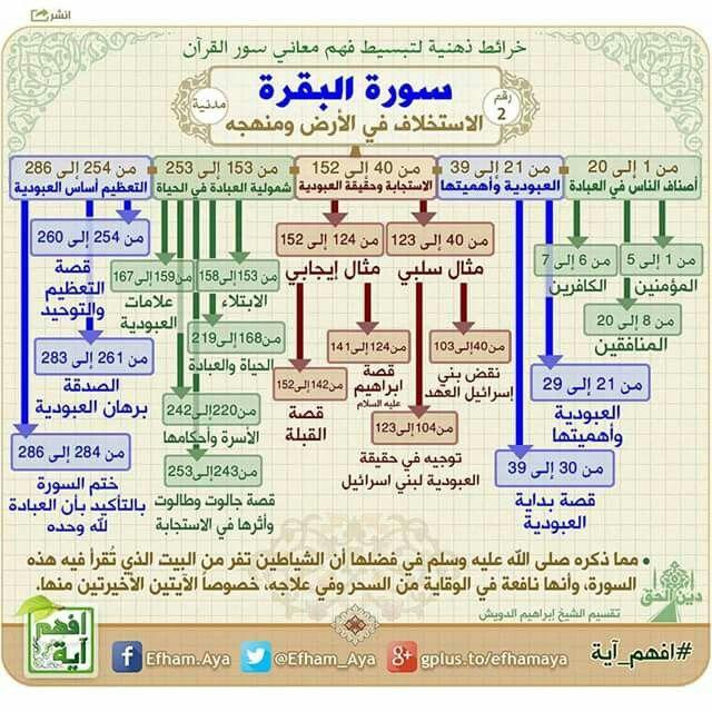 سورة البقرة Quran Tafseer Quran Book Islam Facts