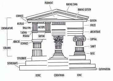 hitectural system based on the column and its entablature in which