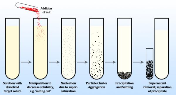 Image Result For Chemistry Solubility  Chemistry