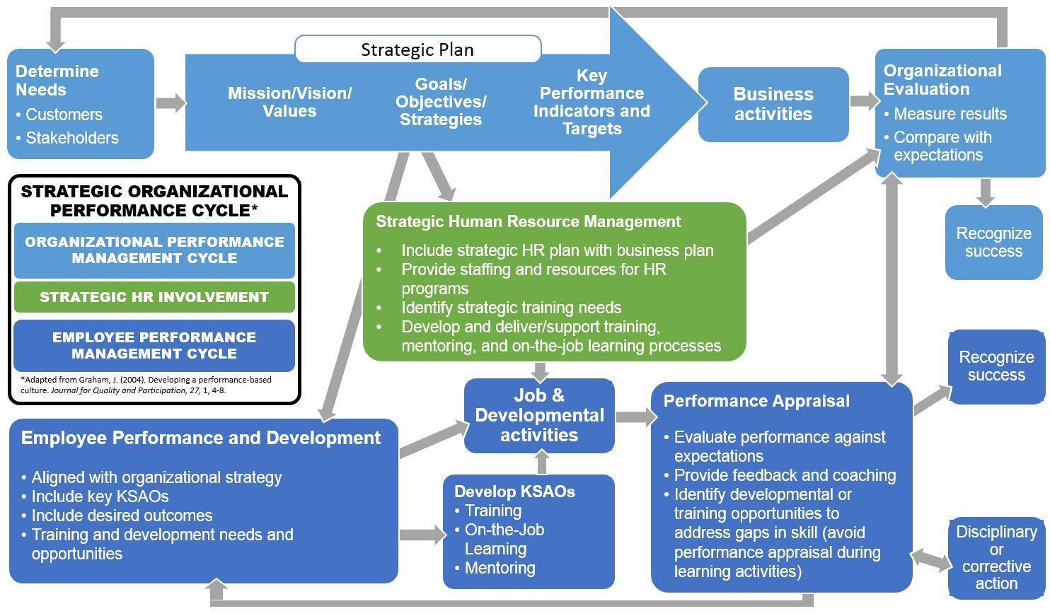 Organizational Pm Cycle