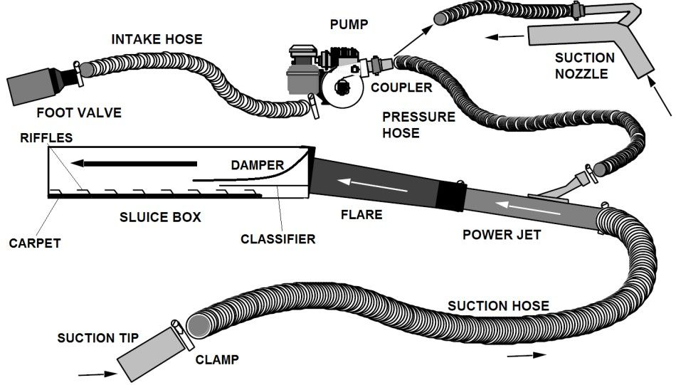 types of dredge nozzles Suction Gold Dredge Operation