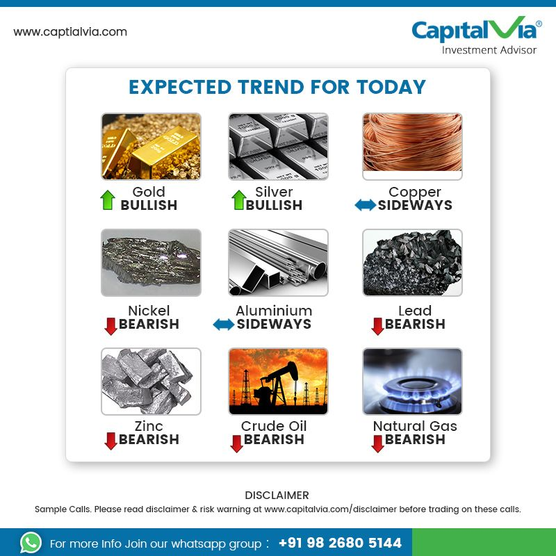 Expected Trend For Today Gold Silver Copper Nickel Aluminium