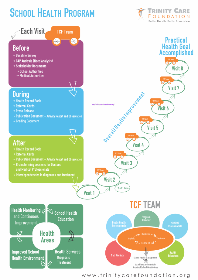 Roadmap of School Health Program Health programs, School