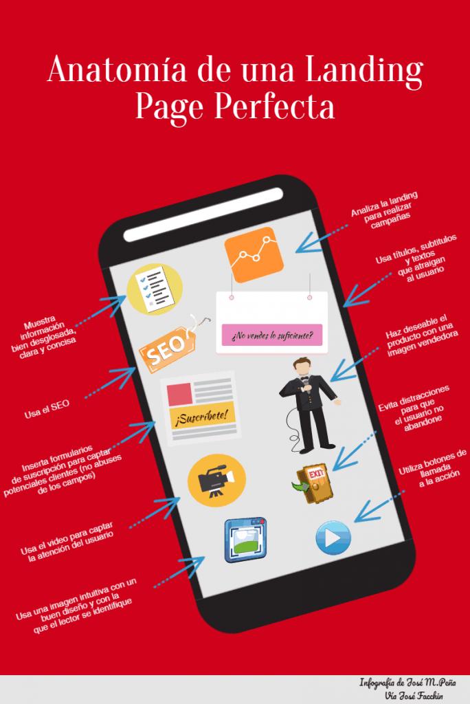 infografia descriptiva de una #landingpage | Marketing | Pinterest ...