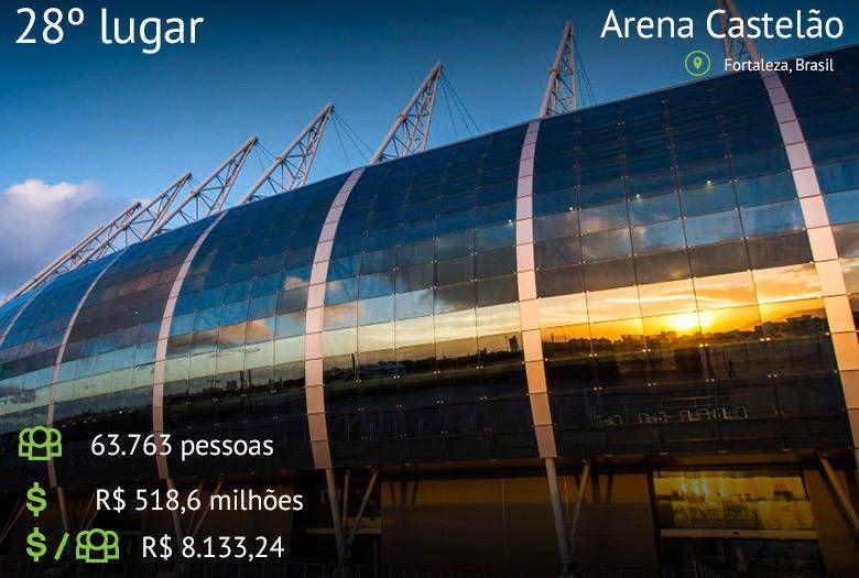 """Ranking dos Estádios mais caros das últimas quatro Copas do Mundo. * """"Arena Castelão"""", Brasil. 28º lugar."""