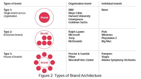 Brand Architecture Models Brand Architecture Hintland Architecture Fantastic Nice Ideas