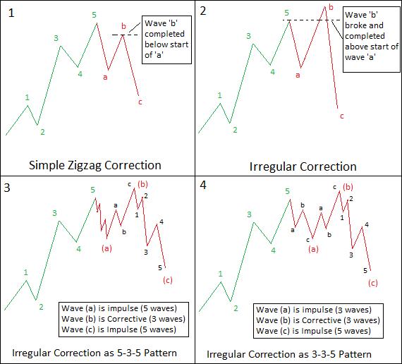 Image 1 Irregular Correction