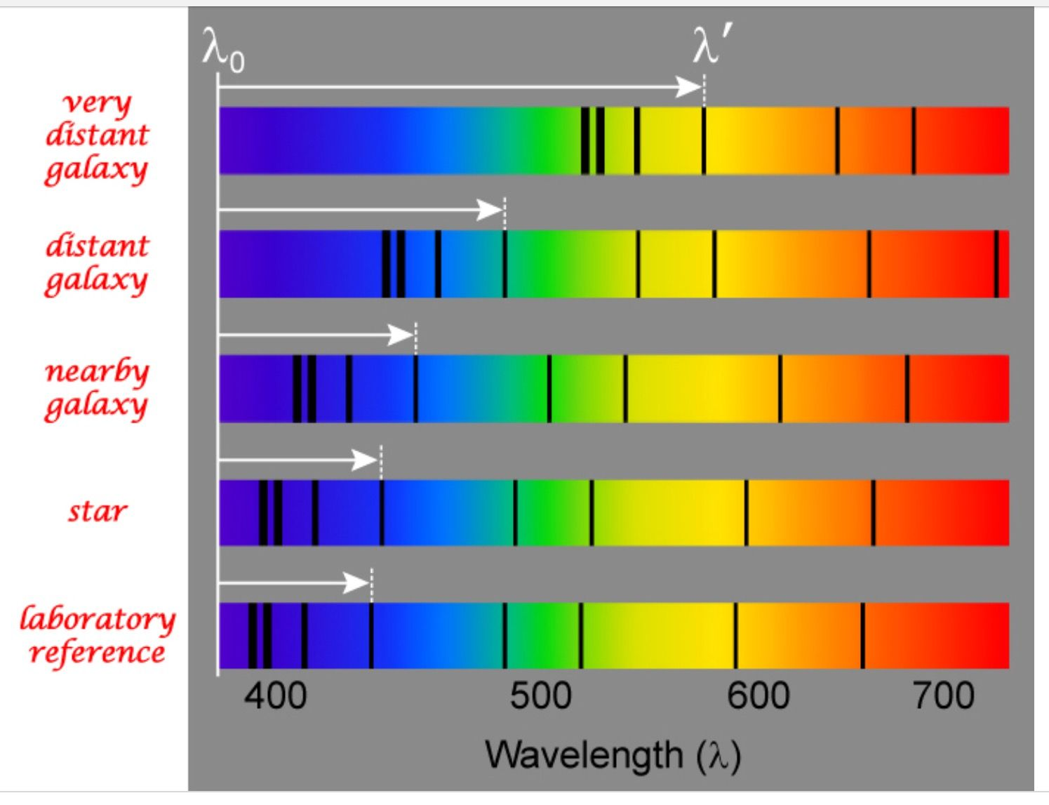 The Red Shift Of A Hydrogen Absorption Spectrum