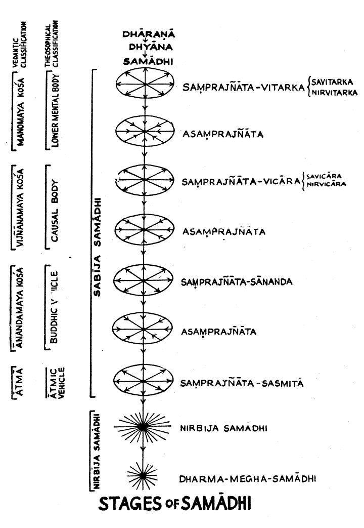 Patanjali S Ten Types Of Samadhi Yoga Sutras Patanjali Yoga Sutras Yoga Philosophy