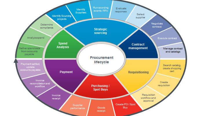 Procurement Life Cycle Procurement Business Process Management Logistics Management