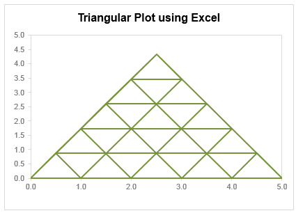 Triangular Plot Made Using Excel  Creative Charts