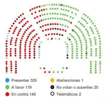 @que_hacen La indemnización se aprobó con los votos del PP y UPN http://bit.ly/1yH5Nd7  El RDL en el BOE http://bit.ly/1yH5Tle