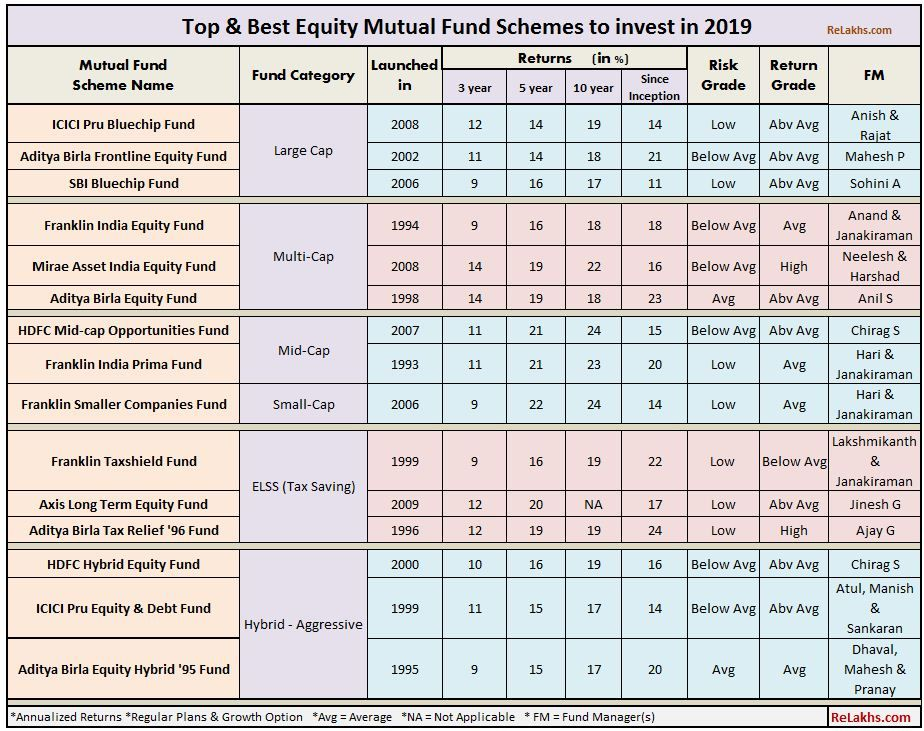 Top Mutual Fund Schemes to invest in 2019 Best Equity