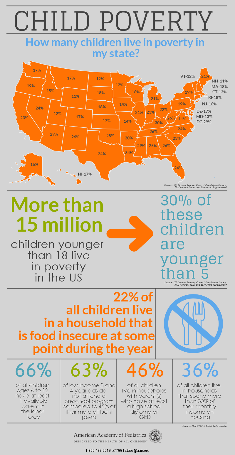 The State of Poverty How many children live in poverty in