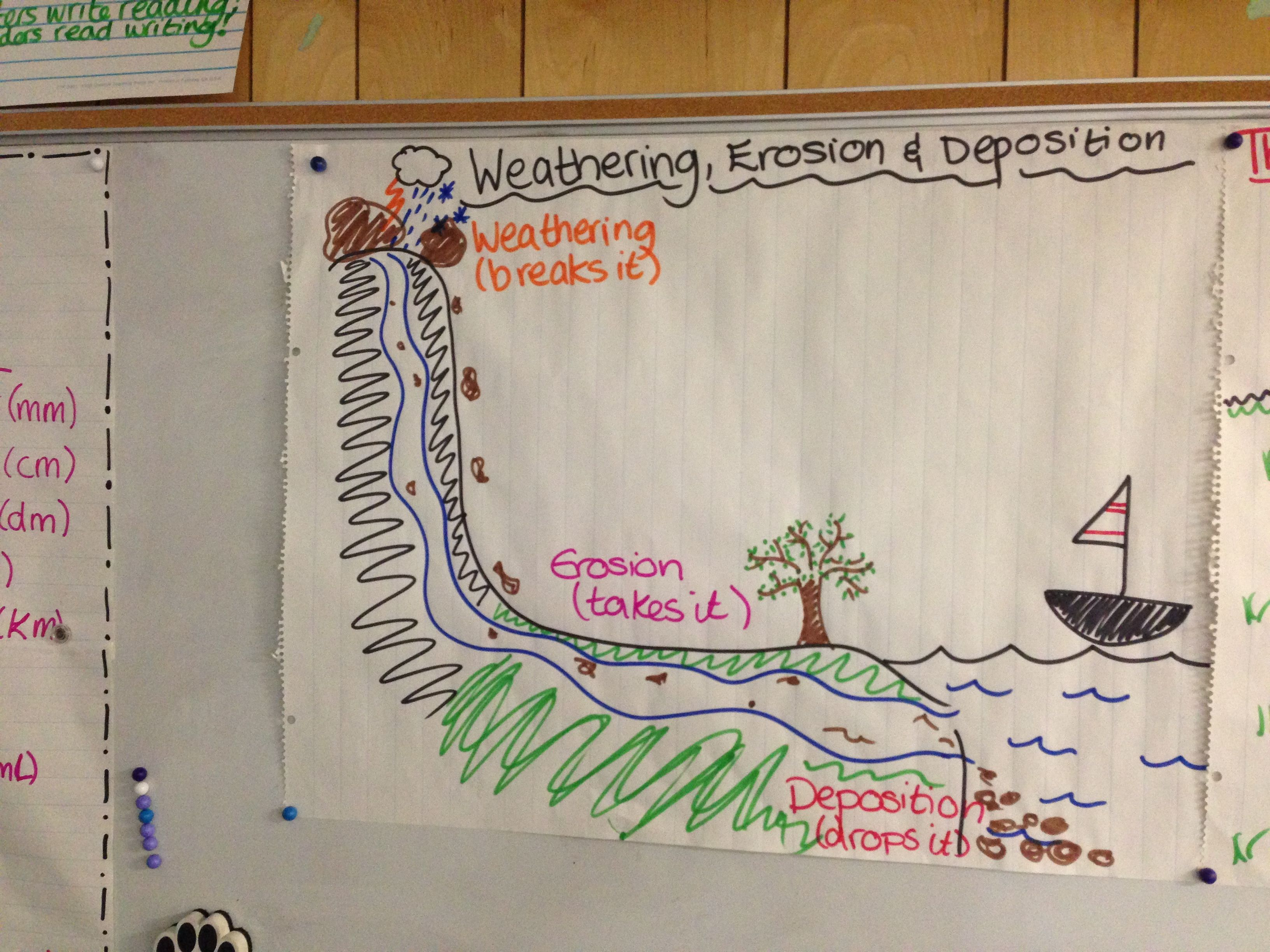 Weathering Erosion Deposition Poster 4th Grade Science Poster Anchor Chart