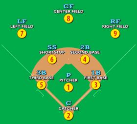 Baseball Positions Wikipedia The Free Encyclopedia Baseball Drills Softball Coach Baseball Coach